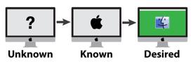 Mac Deployment