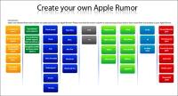 Mac Rumours